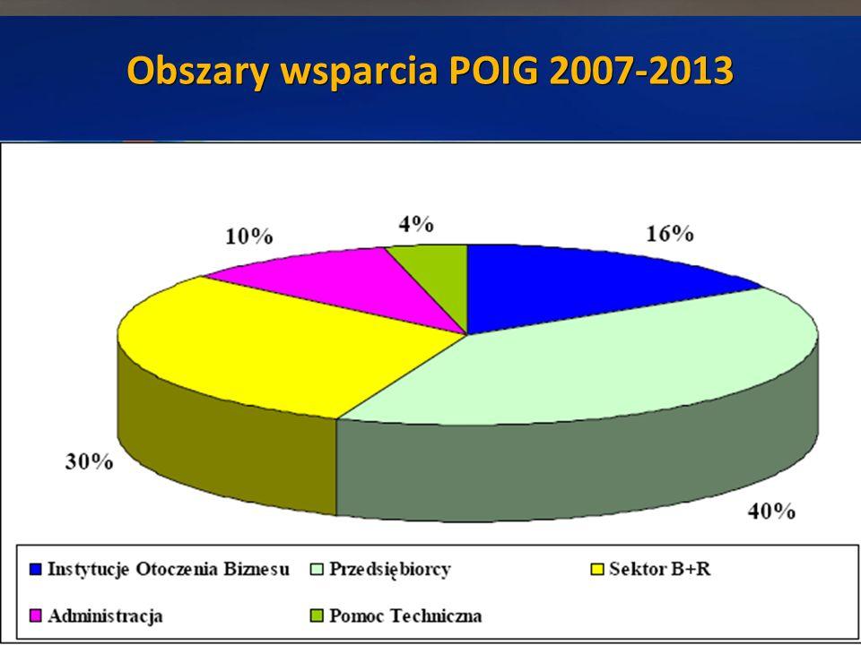 Obszary wsparcia POIG 2007-2013