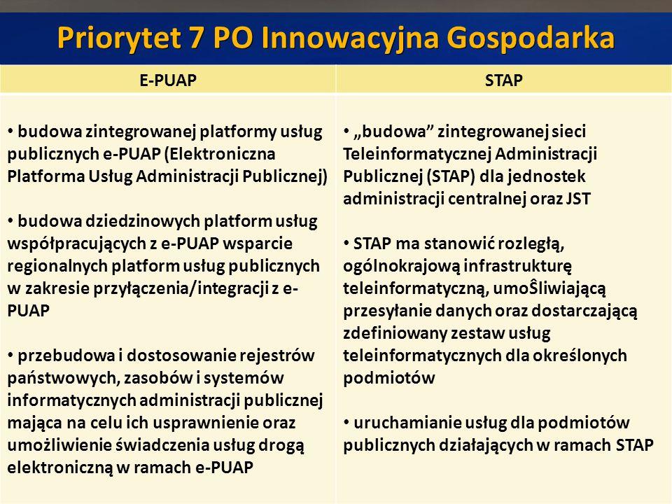 Priorytet 7 PO Innowacyjna Gospodarka