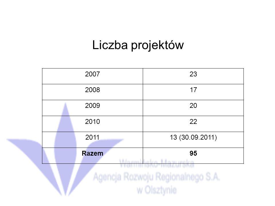 Liczba projektów 2007 23 2008 17 2009 20 2010 22 2011 13 (30.09.2011) Razem 95
