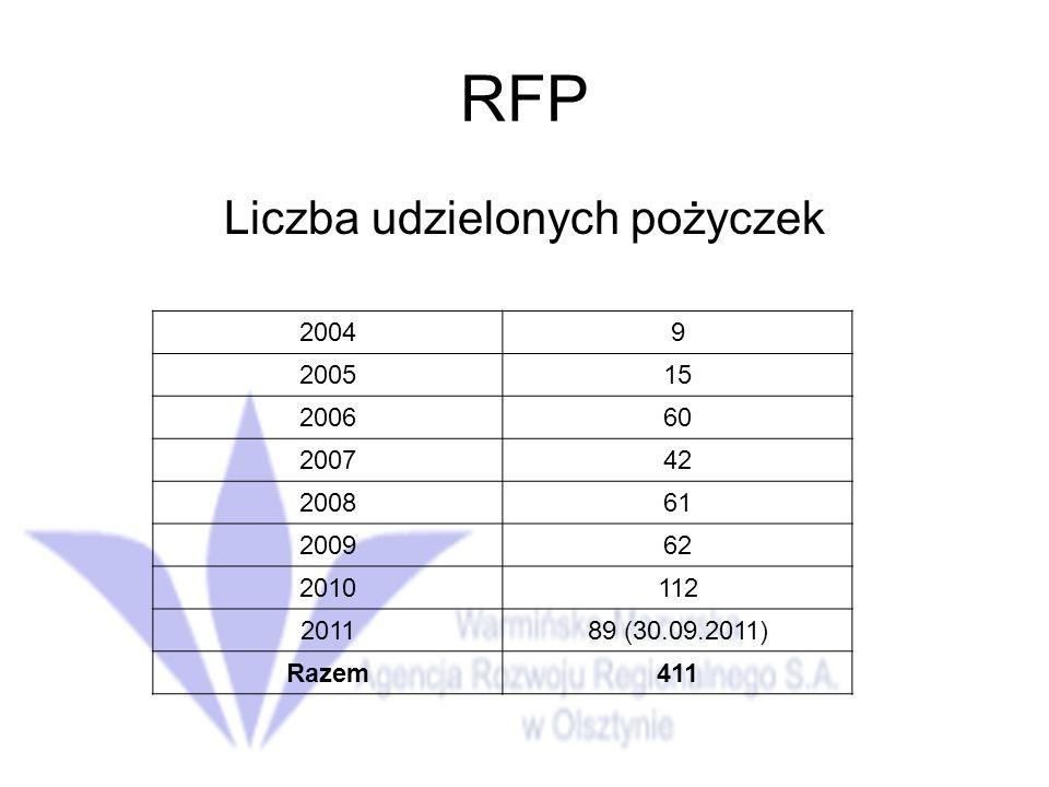 Liczba udzielonych pożyczek
