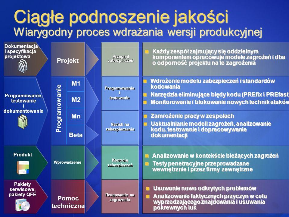 Ciągłe podnoszenie jakości Wiarygodny proces wdrażania wersji produkcyjnej
