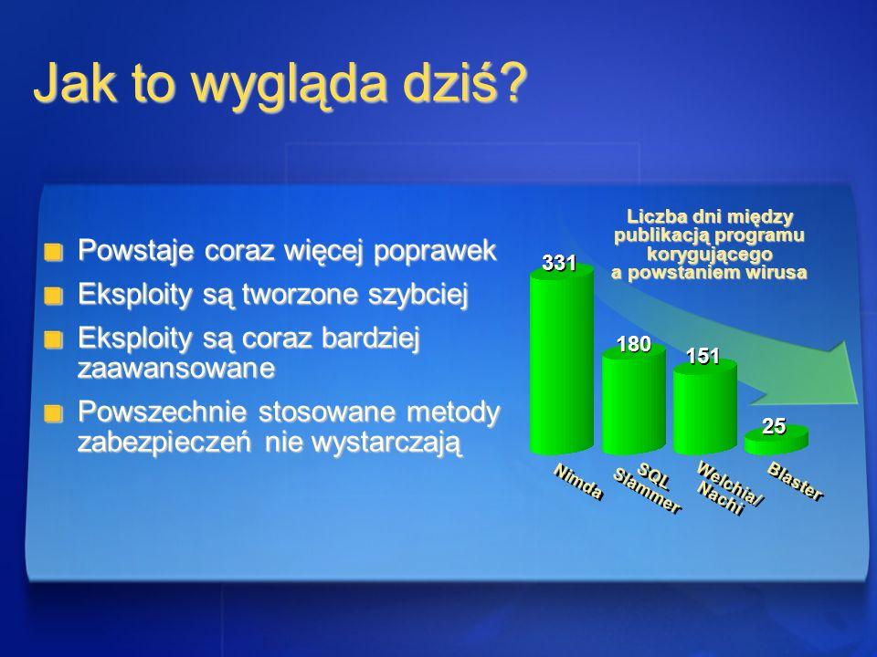 Liczba dni między publikacją programu korygującego a powstaniem wirusa