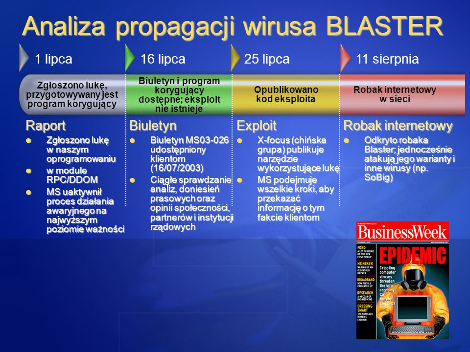 Analiza propagacji wirusa BLASTER