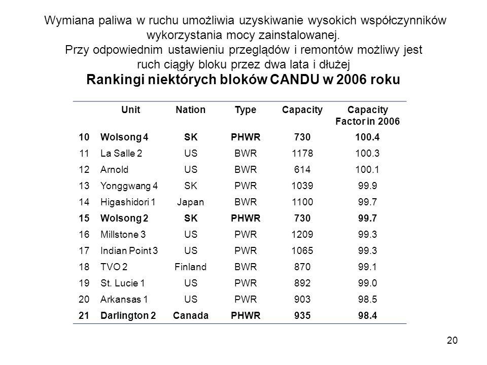 Wymiana paliwa w ruchu umożliwia uzyskiwanie wysokich współczynników wykorzystania mocy zainstalowanej. Przy odpowiednim ustawieniu przeglądów i remontów możliwy jest ruch ciągły bloku przez dwa lata i dłużej Rankingi niektórych bloków CANDU w 2006 roku