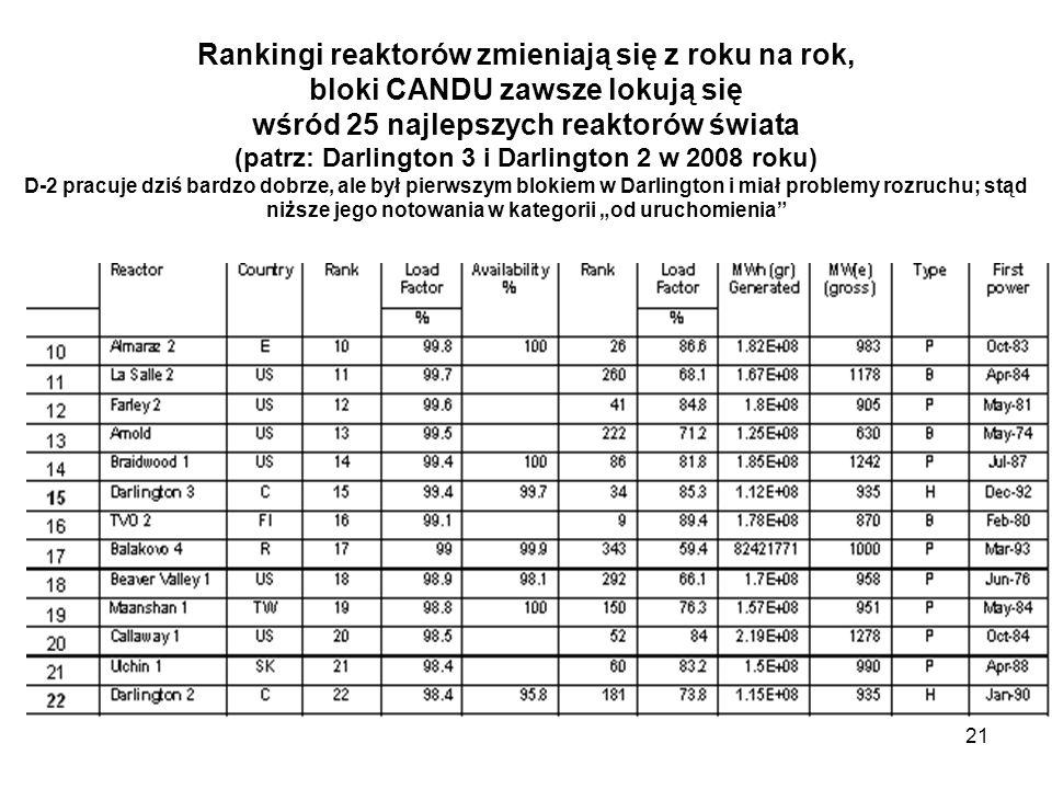"""Rankingi reaktorów zmieniają się z roku na rok, bloki CANDU zawsze lokują się wśród 25 najlepszych reaktorów świata (patrz: Darlington 3 i Darlington 2 w 2008 roku) D-2 pracuje dziś bardzo dobrze, ale był pierwszym blokiem w Darlington i miał problemy rozruchu; stąd niższe jego notowania w kategorii """"od uruchomienia"""