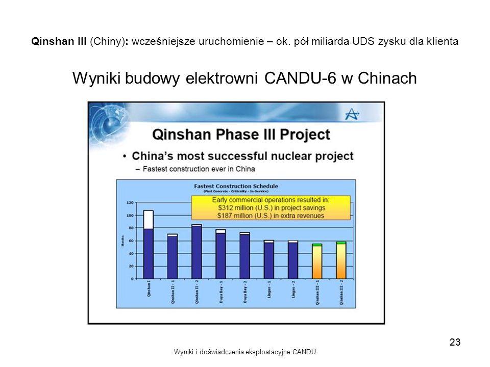 Wyniki budowy elektrowni CANDU-6 w Chinach