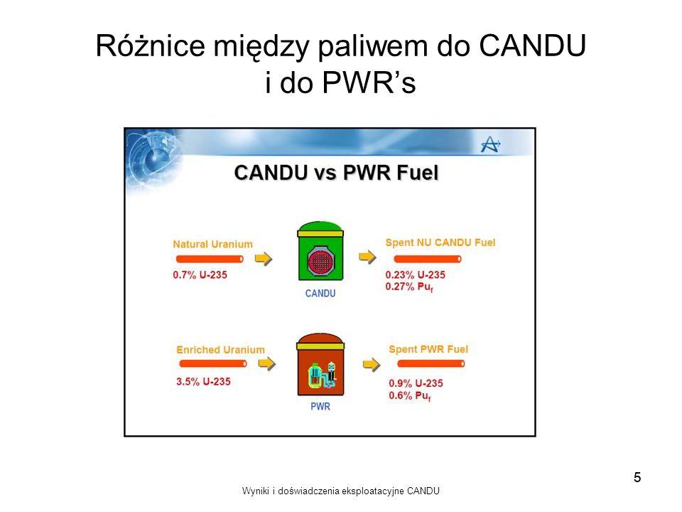 Różnice między paliwem do CANDU i do PWR's