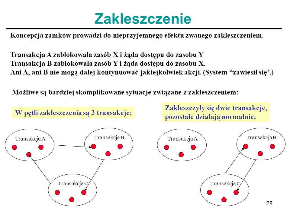 Zakleszczenie Koncepcja zamków prowadzi do nieprzyjemnego efektu zwanego zakleszczeniem. Transakcja A zablokowała zasób X i żąda dostępu do zasobu Y.