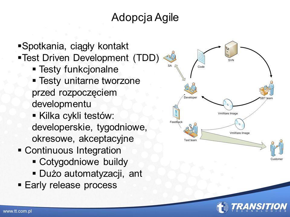 Adopcja Agile Spotkania, ciągły kontakt Test Driven Development (TDD)