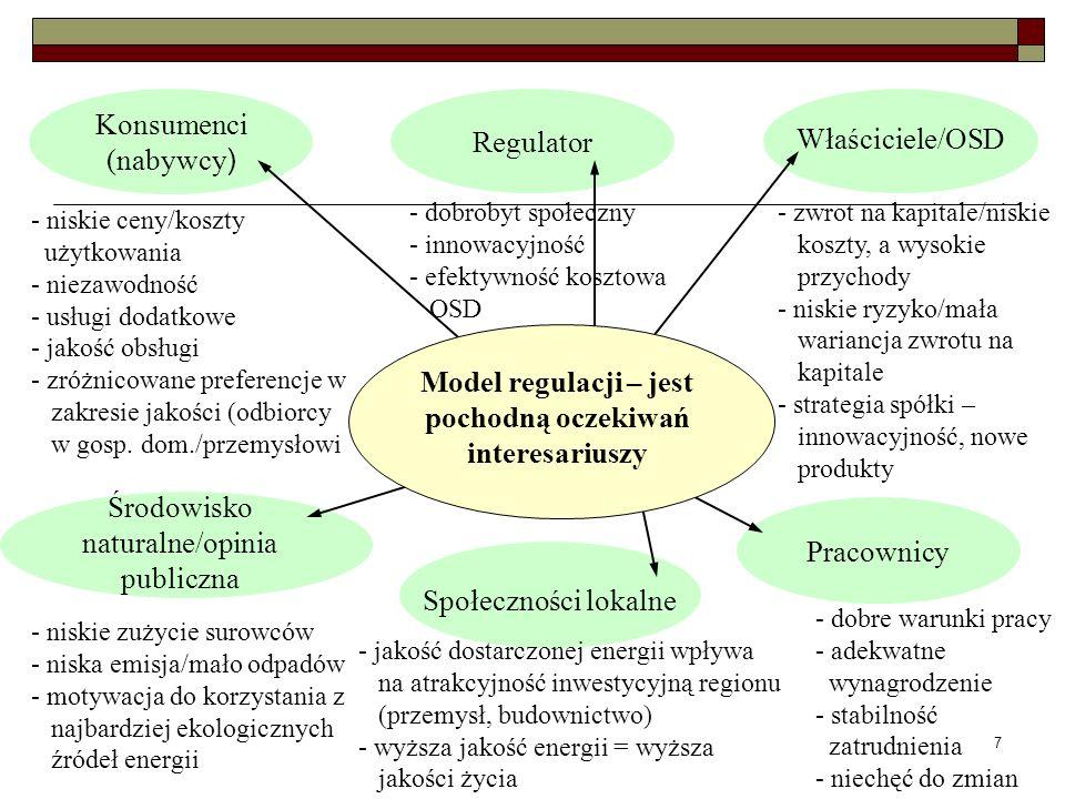 Model regulacji – jest pochodną oczekiwań interesariuszy