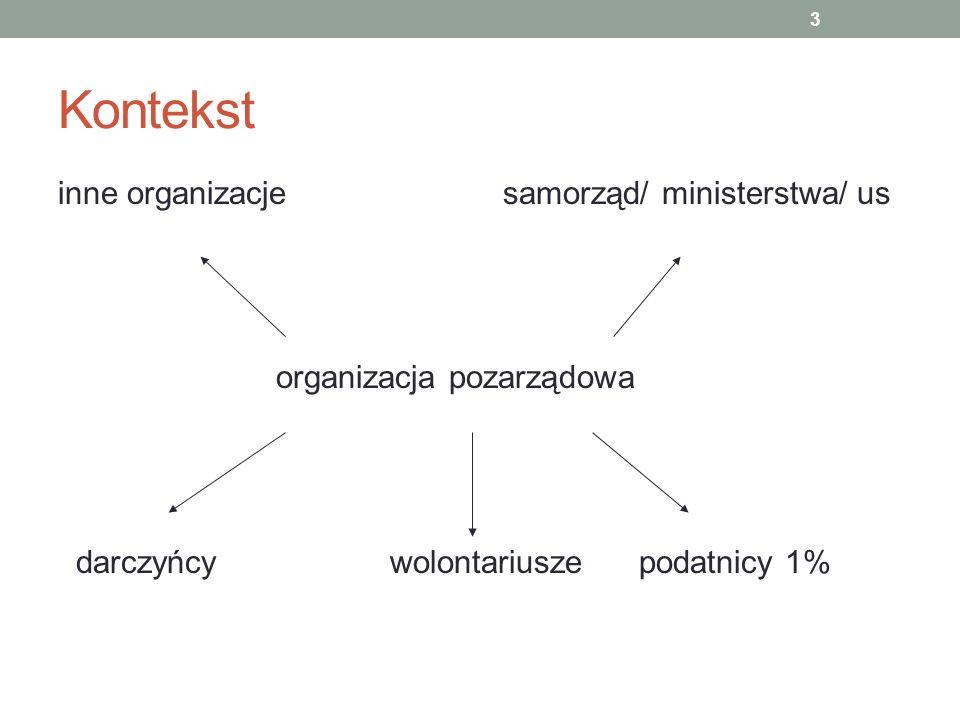 Kontekst inne organizacje samorząd/ ministerstwa/ us