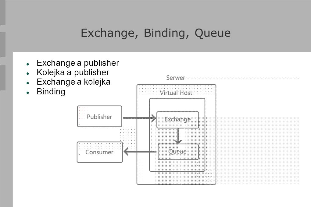 Exchange, Binding, Queue