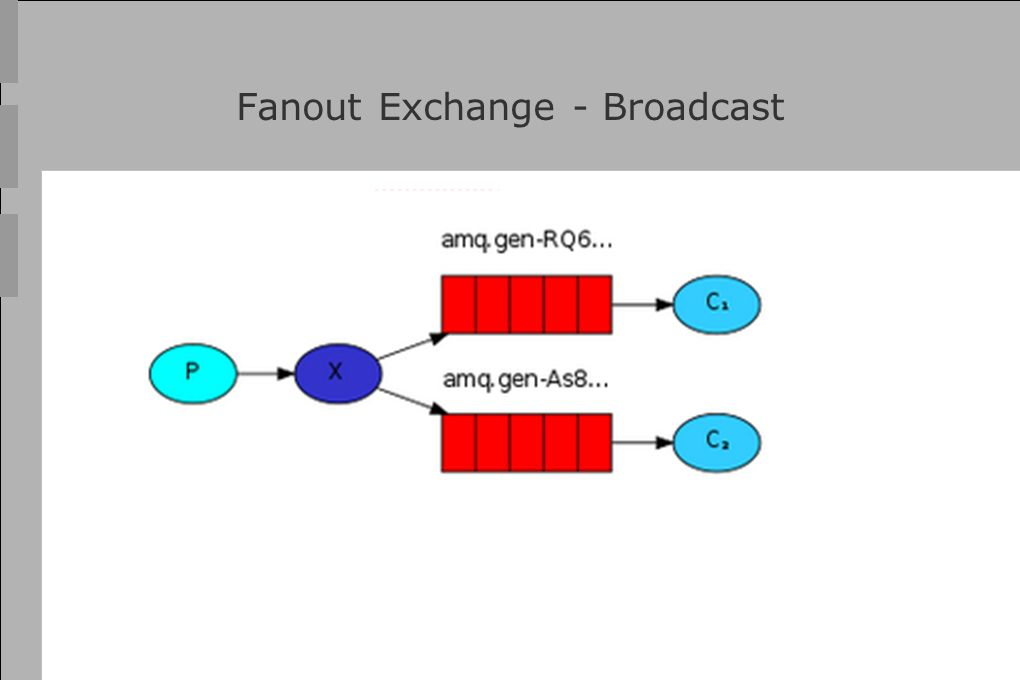 Fanout Exchange - Broadcast