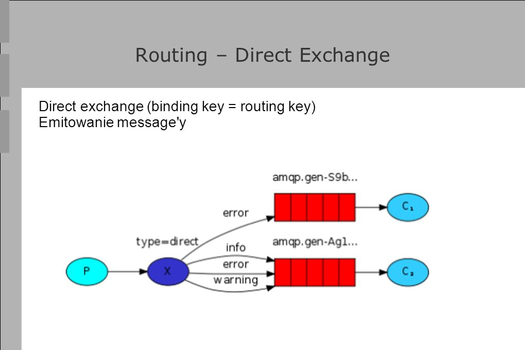 Routing – Direct Exchange