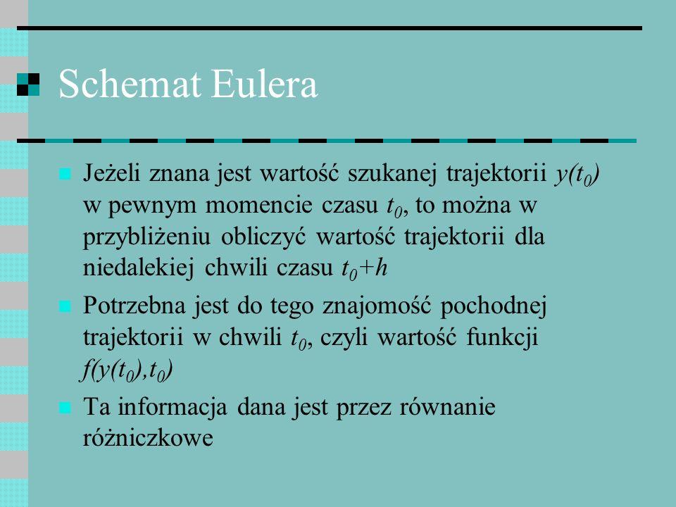 Schemat Eulera