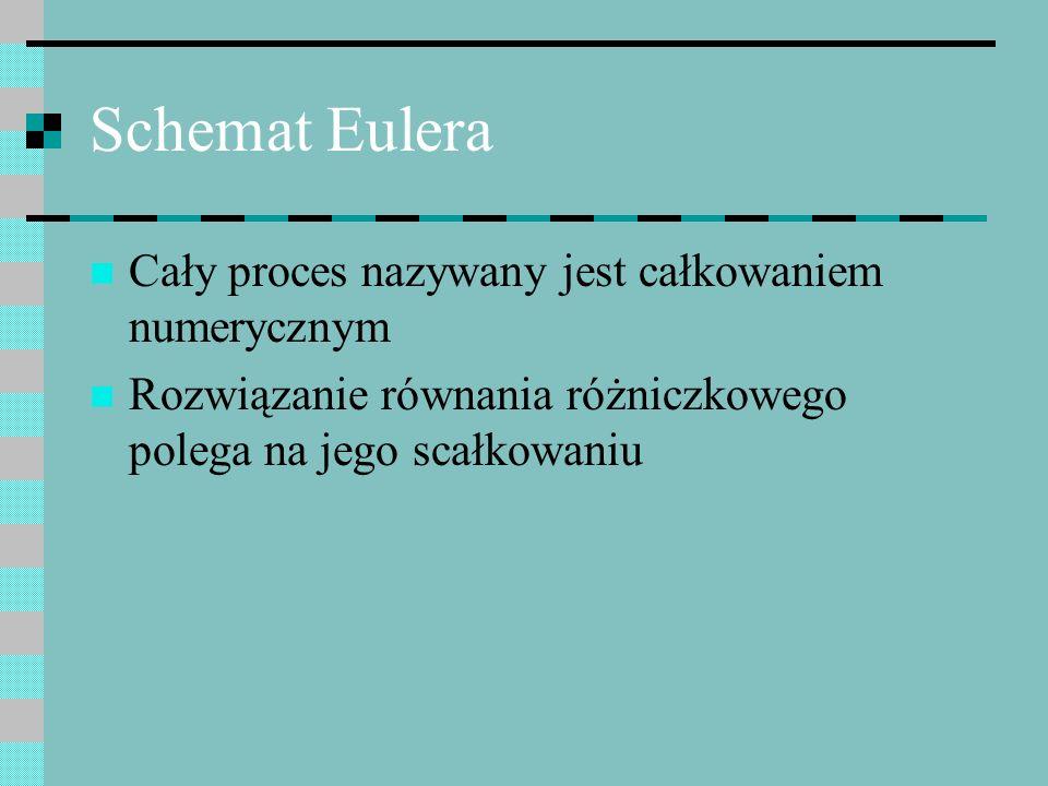 Schemat Eulera Cały proces nazywany jest całkowaniem numerycznym