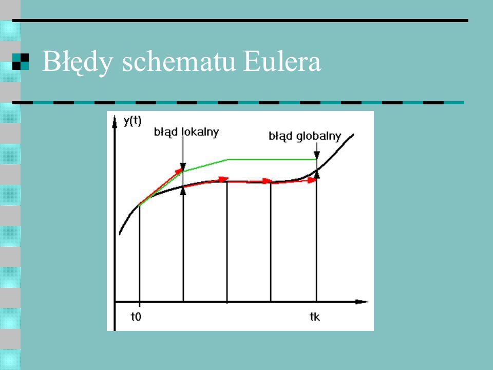 Błędy schematu Eulera