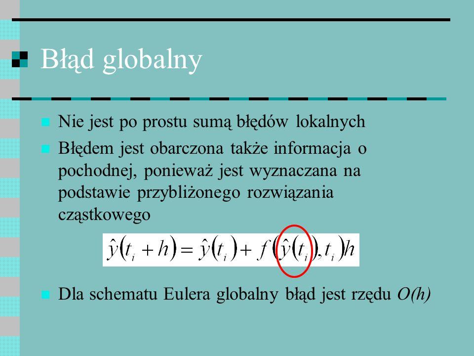 Błąd globalny Nie jest po prostu sumą błędów lokalnych