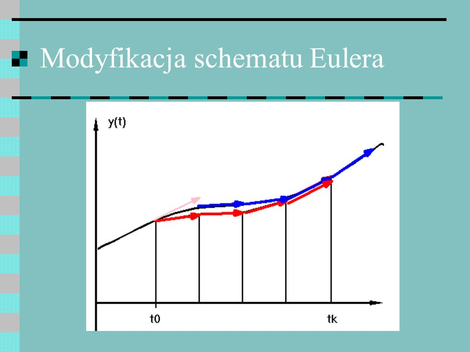 Modyfikacja schematu Eulera