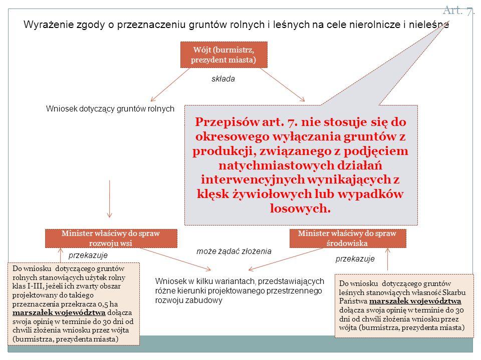 Art. 7. Wyrażenie zgody o przeznaczeniu gruntów rolnych i leśnych na cele nierolnicze i nieleśne. Wójt (burmistrz, prezydent miasta)