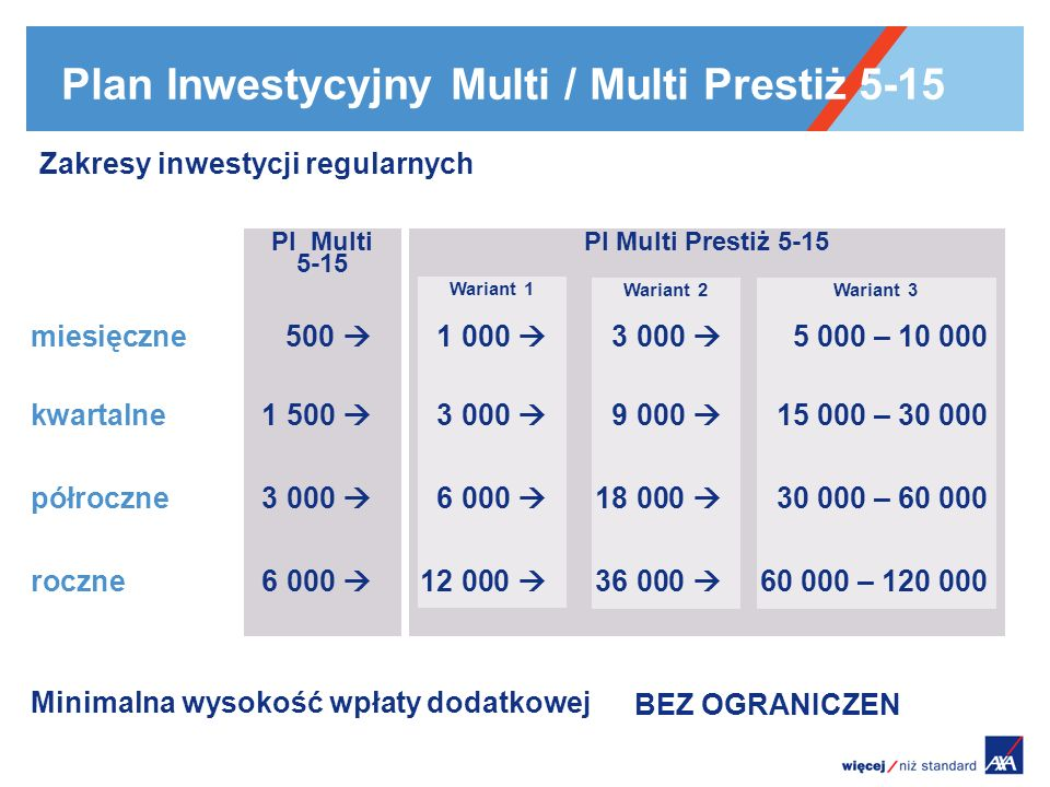 Plan Inwestycyjny Multi / Multi Prestiż 5-15