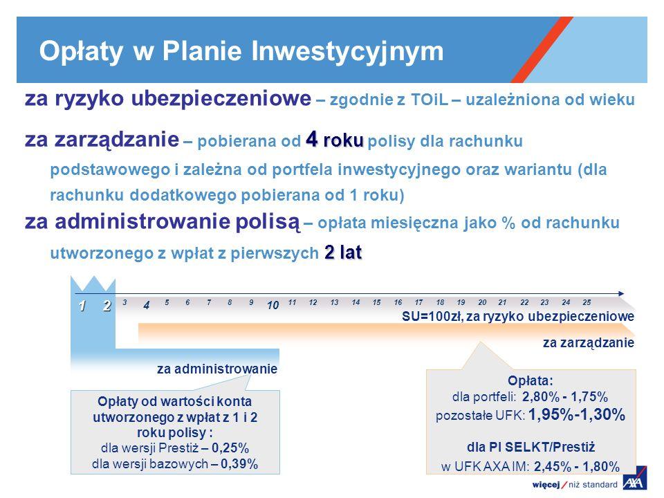 Opłaty w Planie Inwestycyjnym