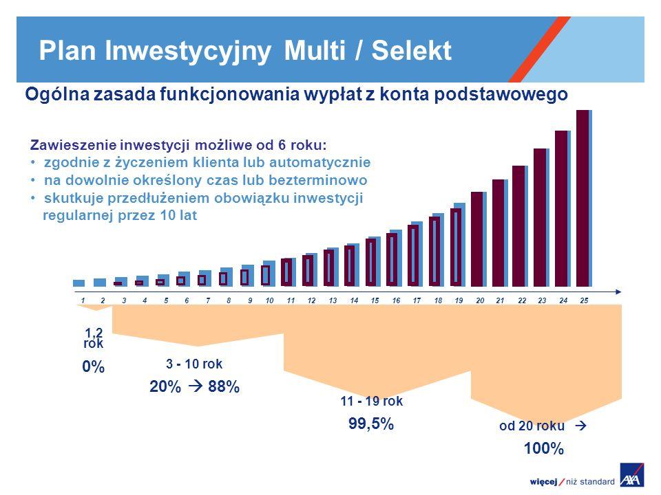 Plan Inwestycyjny Multi / Selekt