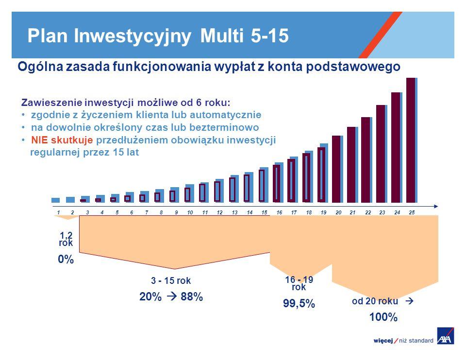Plan Inwestycyjny Multi 5-15