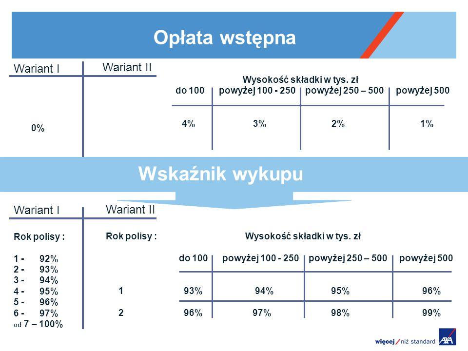 Opłata wstępna Wskaźnik wykupu Wariant I Wariant II Wariant I