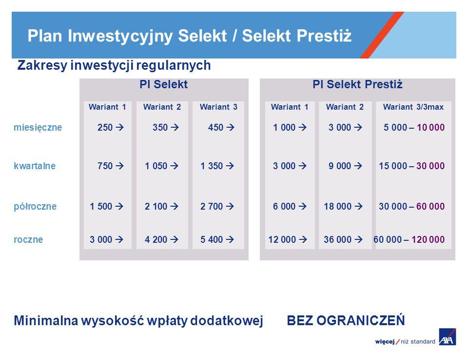 Plan Inwestycyjny Selekt / Selekt Prestiż