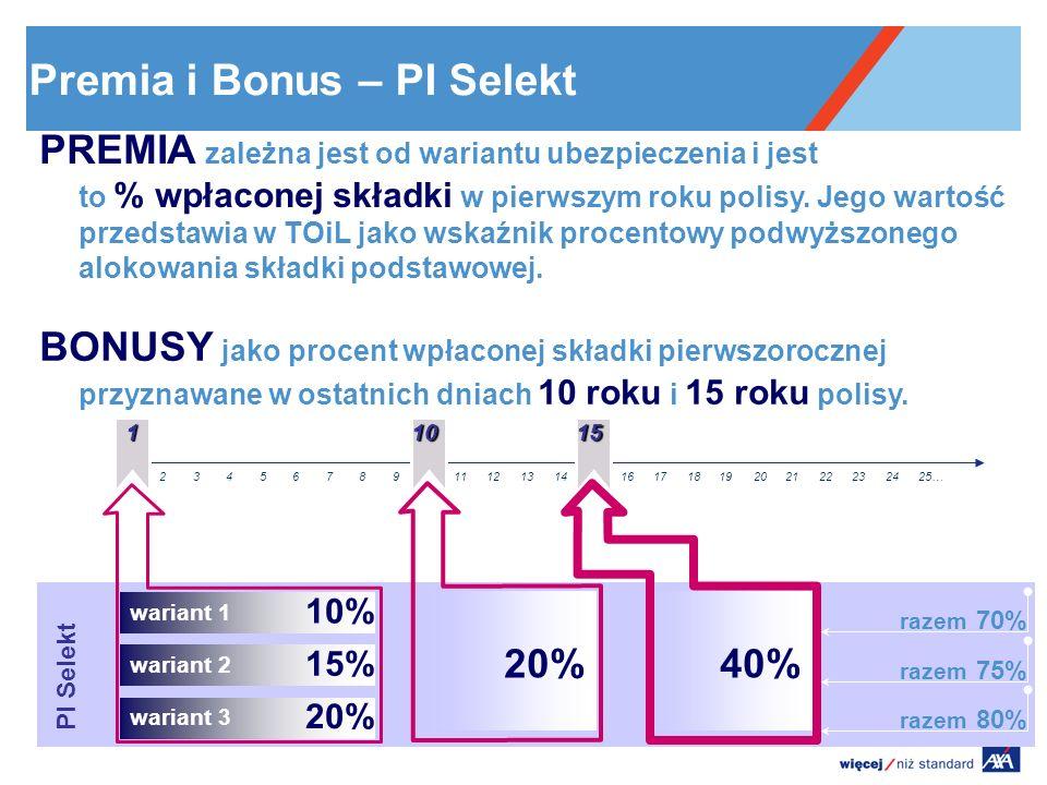 Premia i Bonus – PI Selekt