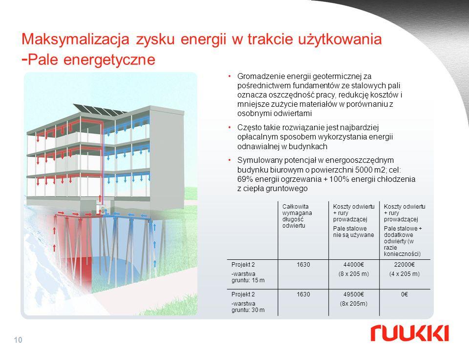 Maksymalizacja zysku energii w trakcie użytkowania -Pale energetyczne