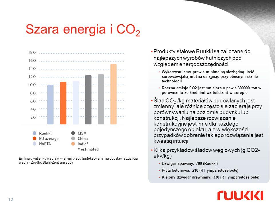 Szara energia i CO2 Produkty stalowe Ruukki są zaliczane do najlepszych wyrobów hutniczych pod względem energooszczędności.
