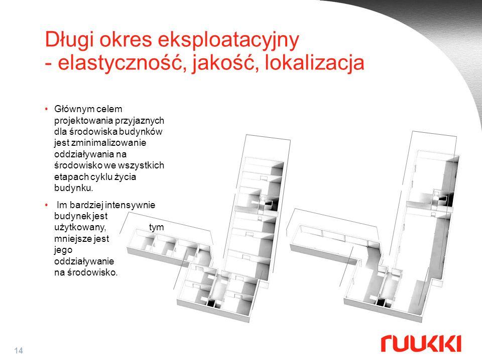 Długi okres eksploatacyjny - elastyczność, jakość, lokalizacja