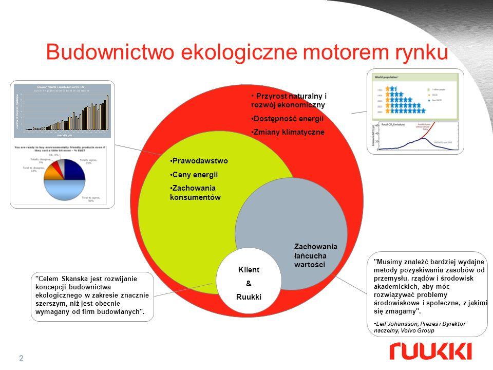 Budownictwo ekologiczne motorem rynku