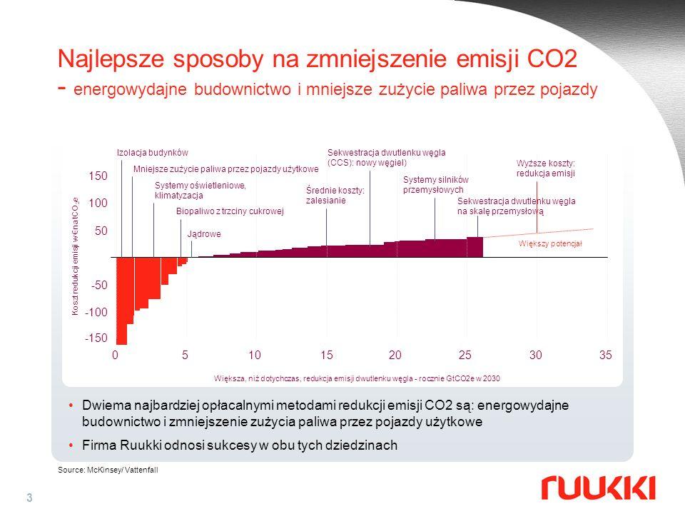 Najlepsze sposoby na zmniejszenie emisji CO2 - energowydajne budownictwo i mniejsze zużycie paliwa przez pojazdy