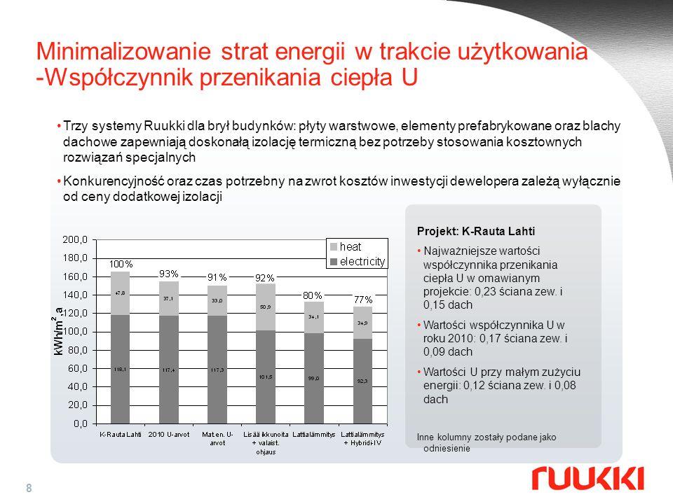 Minimalizowanie strat energii w trakcie użytkowania -Współczynnik przenikania ciepła U