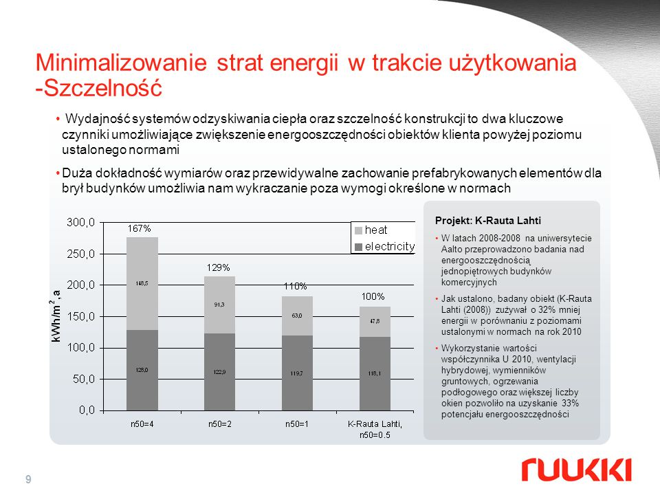 Minimalizowanie strat energii w trakcie użytkowania -Szczelność