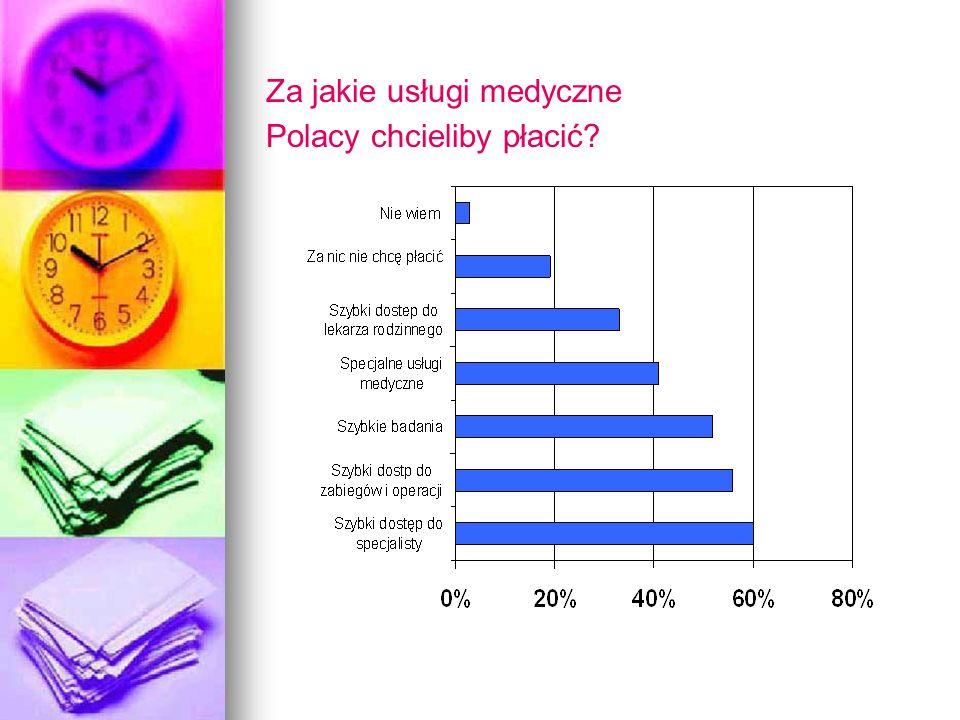 Za jakie usługi medyczne Polacy chcieliby płacić