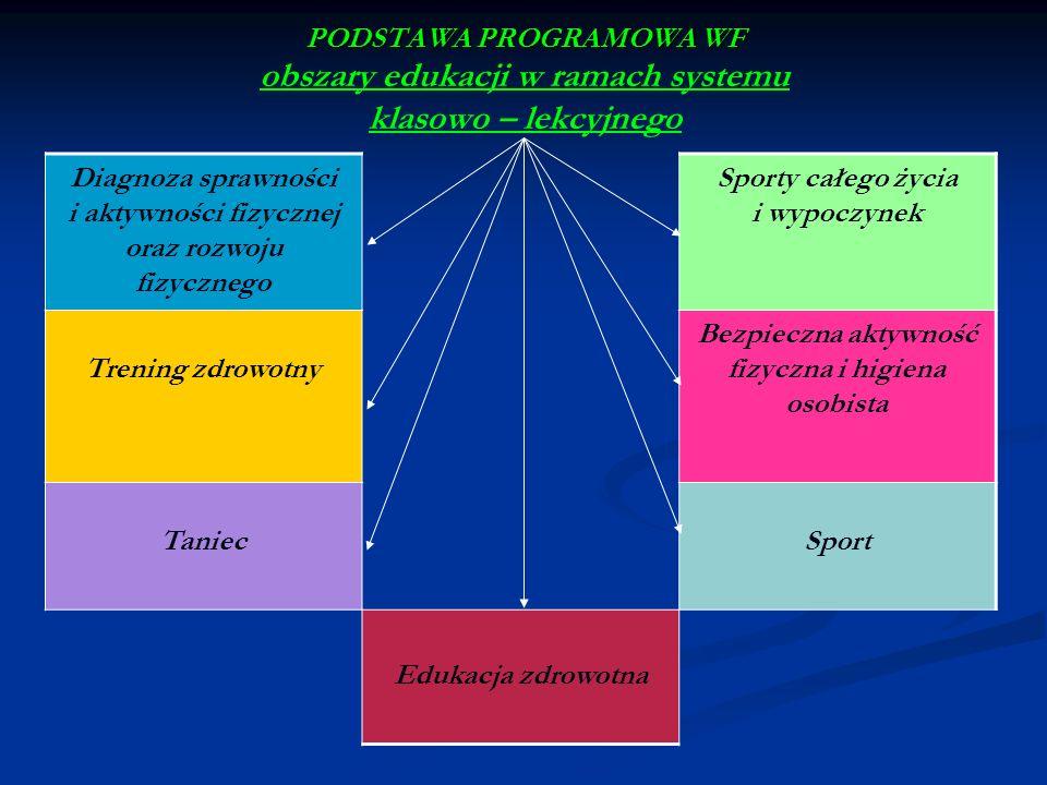 Diagnoza sprawności i aktywności fizycznej oraz rozwoju fizycznego