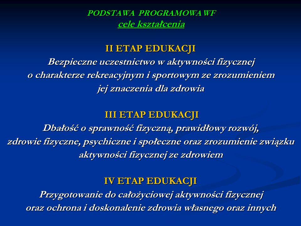 PODSTAWA PROGRAMOWA WF cele kształcenia