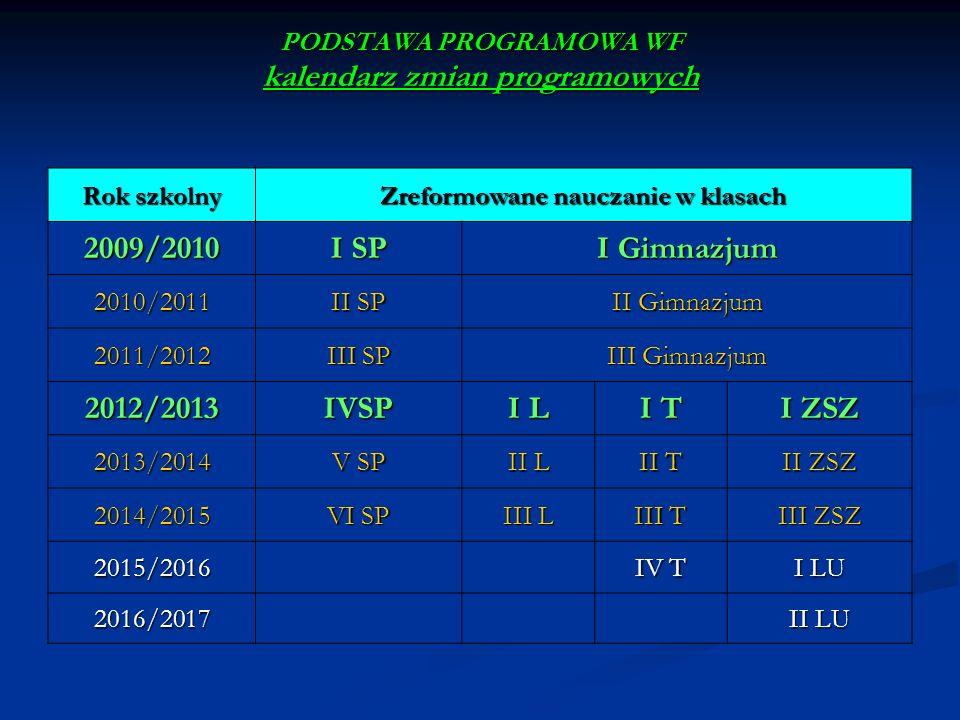 PODSTAWA PROGRAMOWA WF kalendarz zmian programowych