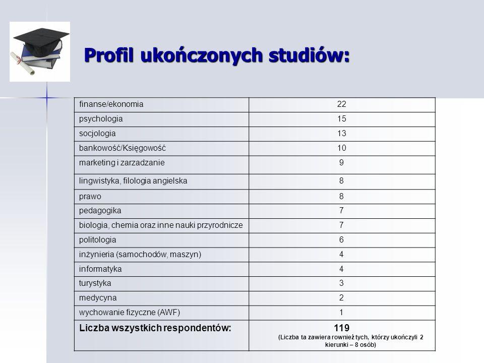 Profil ukończonych studiów: