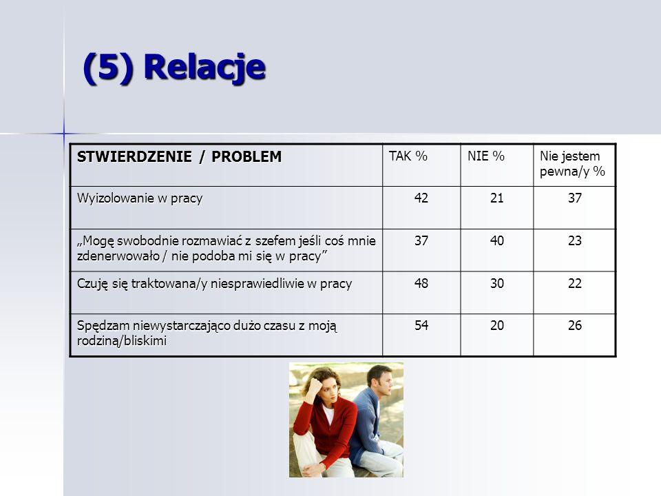 (5) Relacje STWIERDZENIE / PROBLEM TAK % NIE % Nie jestem pewna/y %