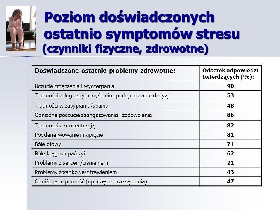 Poziom doświadczonych ostatnio symptomów stresu (czynniki fizyczne, zdrowotne)