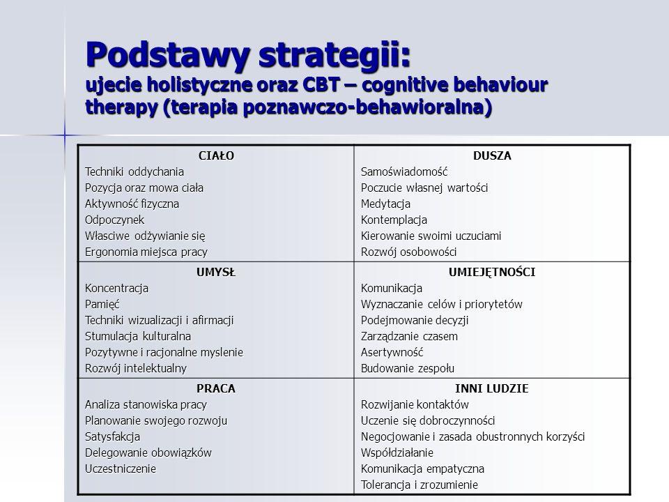 Podstawy strategii: ujecie holistyczne oraz CBT – cognitive behaviour therapy (terapia poznawczo-behawioralna)