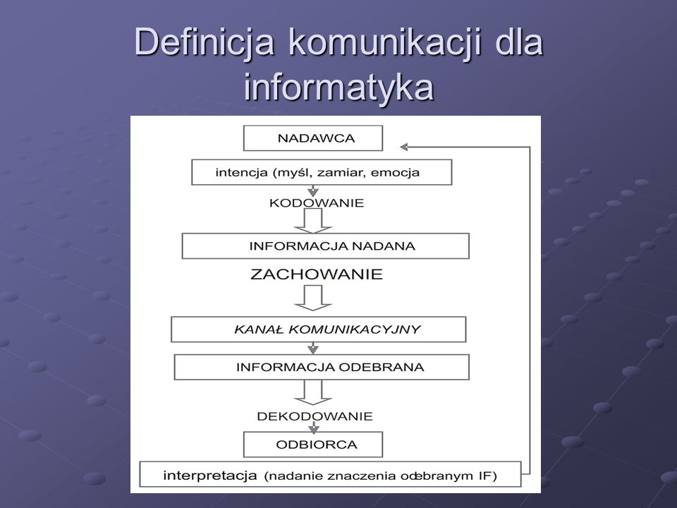 Definicja komunikacji dla informatyka