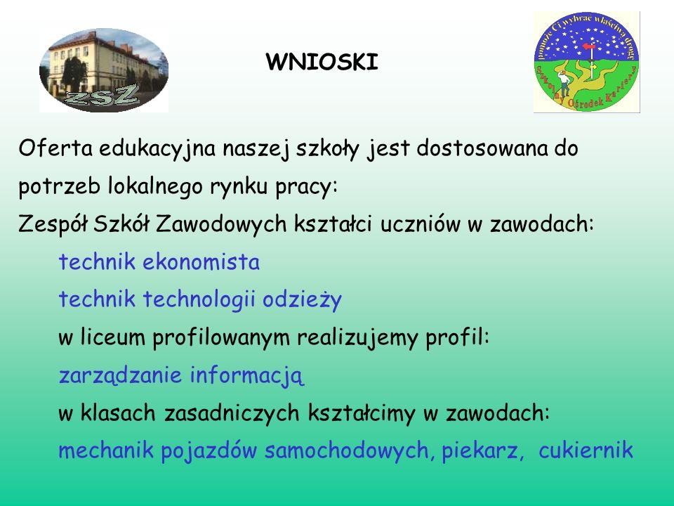 WNIOSKIOferta edukacyjna naszej szkoły jest dostosowana do potrzeb lokalnego rynku pracy: Zespół Szkół Zawodowych kształci uczniów w zawodach: