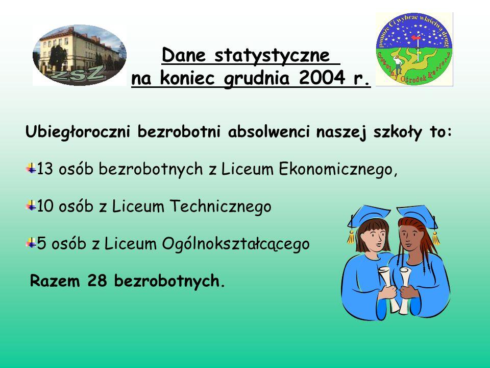 ZSZ Dane statystyczne na koniec grudnia 2004 r.