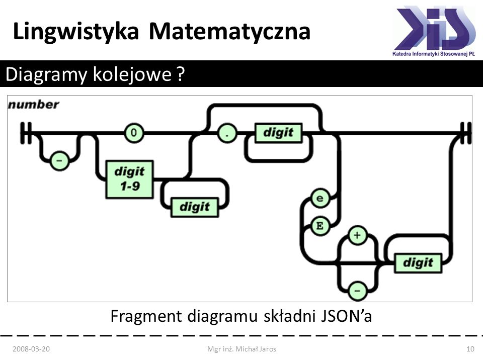 Fragment diagramu składni JSON'a